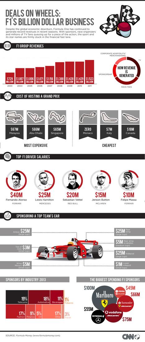F1 perfects formula for financial success | Patrocinadores en la Formula 1 | Scoop.it