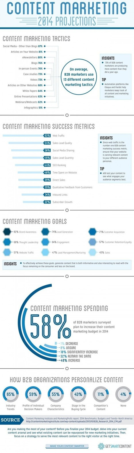Content Marketing 2014 Projections [Infographic] | Marketing y ventas B2B | Scoop.it