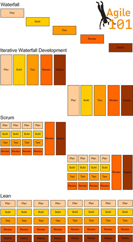 The Difference Between Waterfall, Iterative Waterfall, Scrum and Lean Software Development (In Pictures!) : Agile101 – Agile Project Management and Digital Publishing | DevOps in the Enterprise | Scoop.it