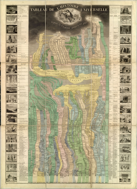 Inspirational Vintage Infographics from the Victorian Era | Infographics & Data Visualization | Scoop.it | Infographics Love | Scoop.it