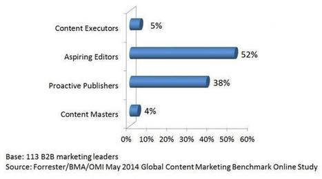 Most B2B Marketers Struggle To Create Engaging Content – Forrester | Content Marketing | Scoop.it