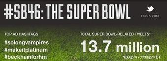 Twitter Blog: Post-Bowl Twitter analysis   SocialTVNews   Scoop.it