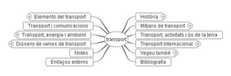 Mapes mentals a partir de la viquipèdia | Recull diari | Scoop.it