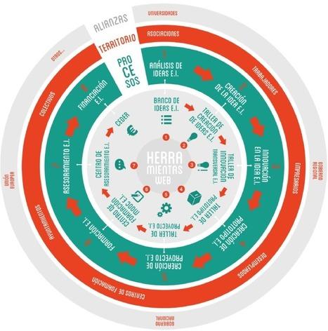 El desarrollo de las organizaciones desde la especialización inteligente. | El blog de Juan Carlos Casco | Territorios inteligentes (LATAm-UE) | Scoop.it