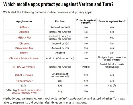 Which Apps Protect Against Verizon and Turn's Invasive User Tracking? | Privacy | Apps and Widgets for any use, mostly for education and FREE | Scoop.it