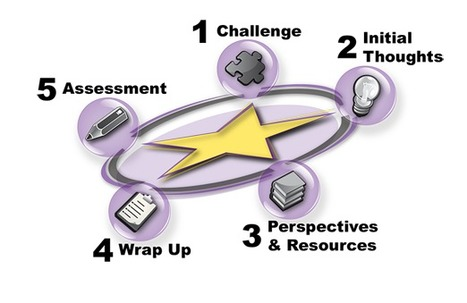 UDL: Creating a Learning Environment that Challenges and Engages All Students | Differentiated Instruction | Scoop.it