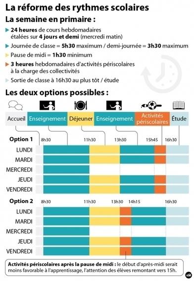 El Conde. fr: La réforme des rythmes scolaires en France | cours de FLE | Scoop.it