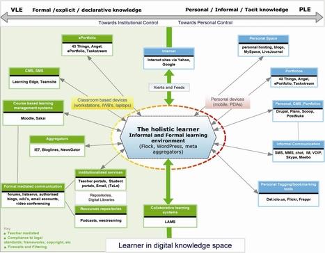 Model of Personal Learning Environment | Digital Pedagogy in Vivo | Scoop.it