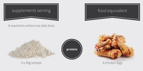 Supplements VS Food   memolition   Nutrition Today   Scoop.it