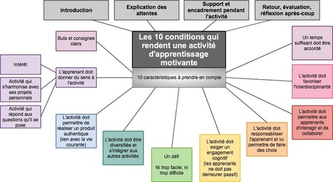 Les 10 conditions qui rendent une activité d'apprentissage motivante | ENT | Scoop.it