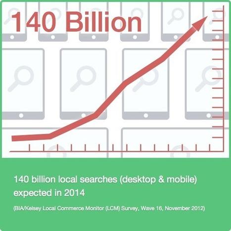 14 raisons de s'intéresser au référencement local - #Arobasenet | Communication et webmarketing | Scoop.it