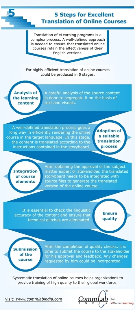 5 Steps for Excellent Translation of Online Courses – An Infographic | Instructional Design info | Scoop.it