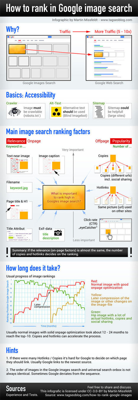 Google images search ranking factors 2014 | Online Marketing Resources | Scoop.it