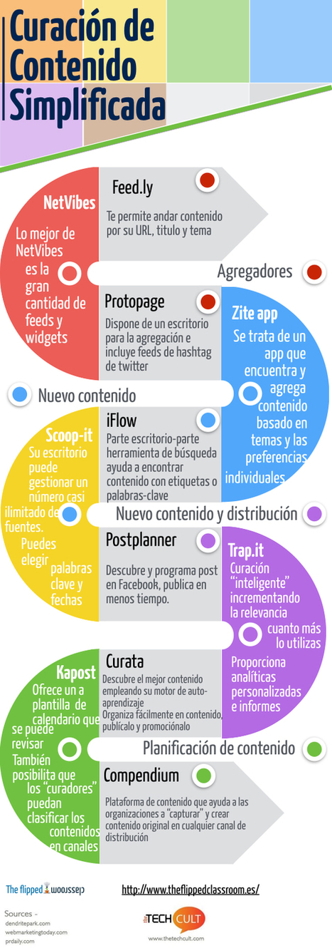 Curación de contenido simplificada #infografia #infographic | Social Media | Scoop.it