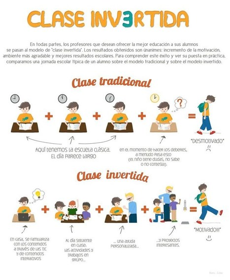 Clase invertida - Sólo Flash | Curso #ccfuned: Flipped classroom | Scoop.it