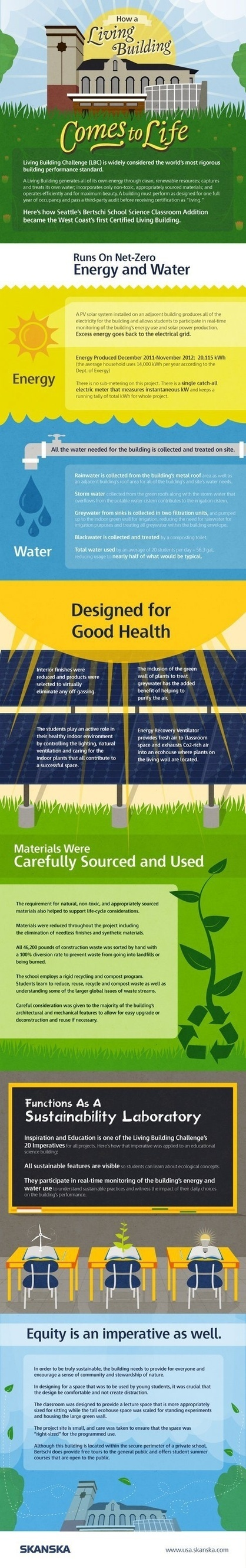 Sustainability Concepts and Infographics | sustainability | Scoop.it