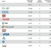 Quali brand valgono di più? La classifica mondiale - Tech Fanpage | Come Creare Interesse Al Telefono | Scoop.it