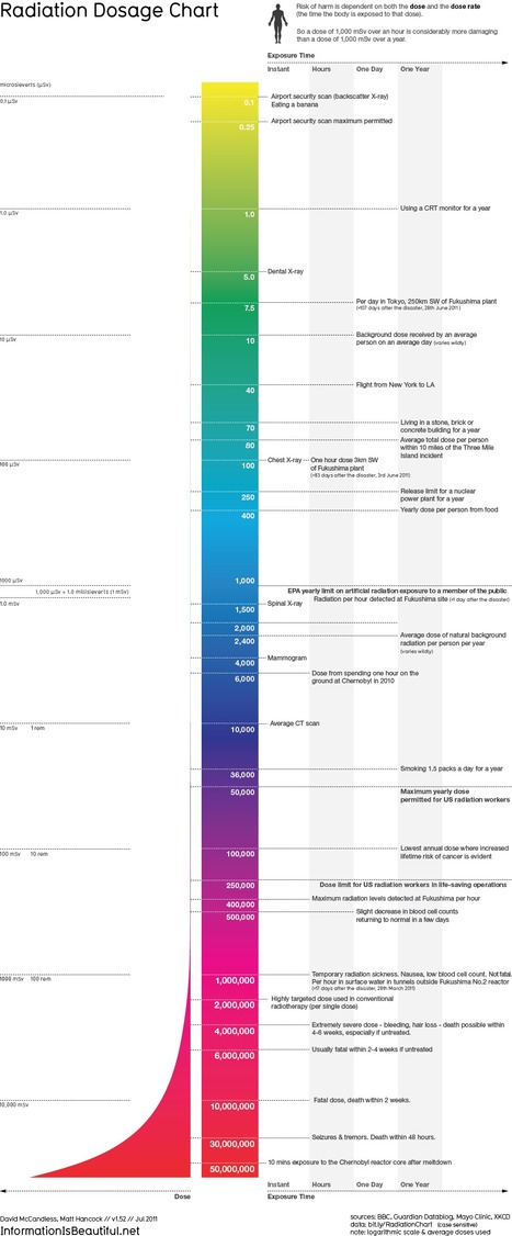 Radiation Dosage Chart | Human Health | Scoop.it