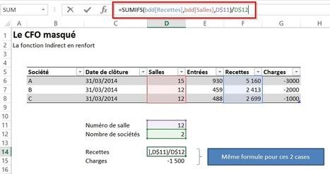 Manipuler efficacement les tableaux Excel | MSExcel | Scoop.it