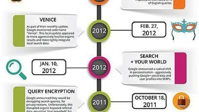 Google Algorithm Update History From 2002-2015 [INFOGRAPHIC] | chemajean | Scoop.it