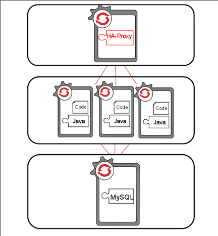 How HAProxy Scales OpenShift Apps | OpenShift by Red Hat | Cloud IaaS | Scoop.it