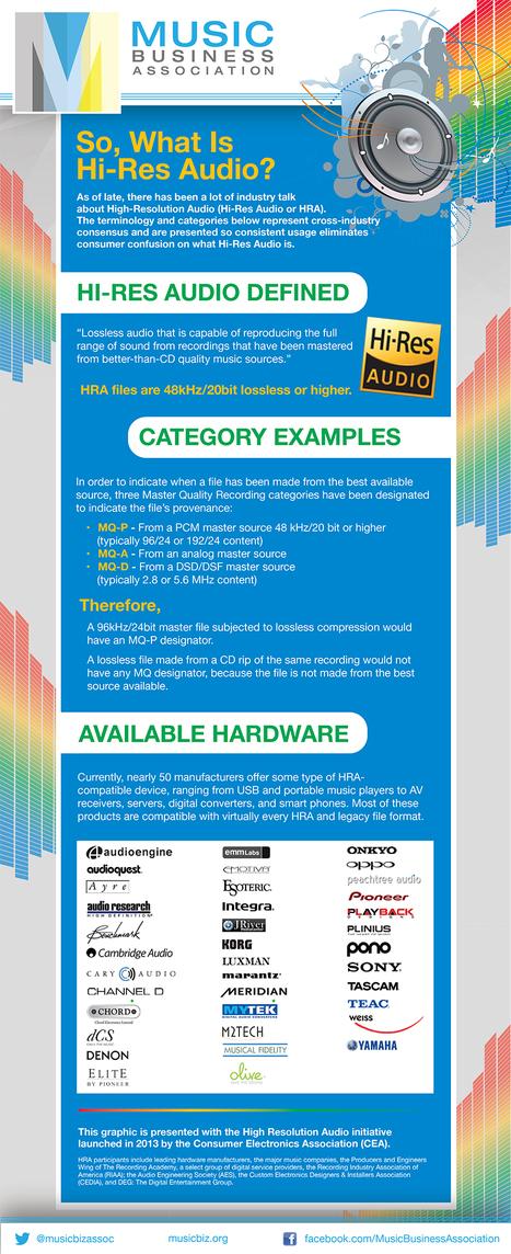 MusicBiz Hi-Res Audio Graph | MusIndustries | Scoop.it