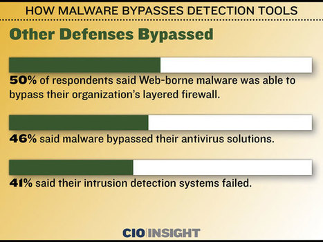 How Malware Bypasses Detection Tools   Technology   Scoop.it