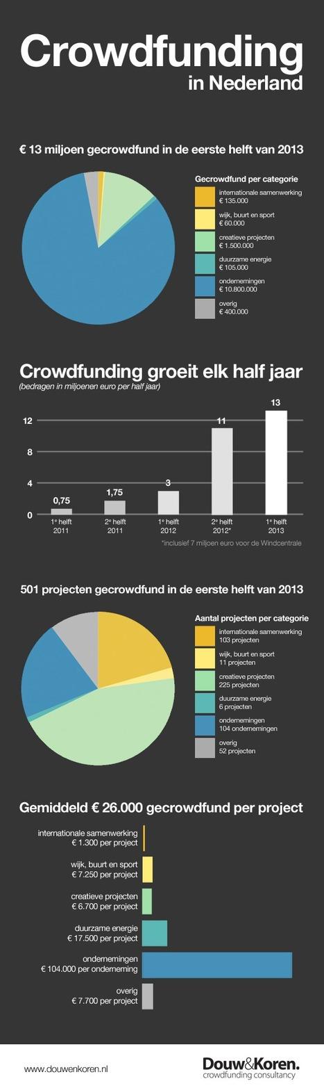 Groei crowdfunding zet ook in 2013 door   Crowdfunding NL   Scoop.it