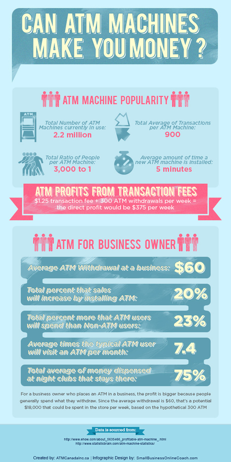 Can ATM Machines Make You Money? (Infographic) | Infographics | Scoop.it