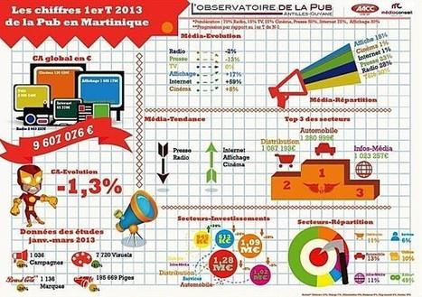 Agence de publicité et de conseil en media - publidom.com - Studio graphique et stratégie multimédia | Orangina | Scoop.it