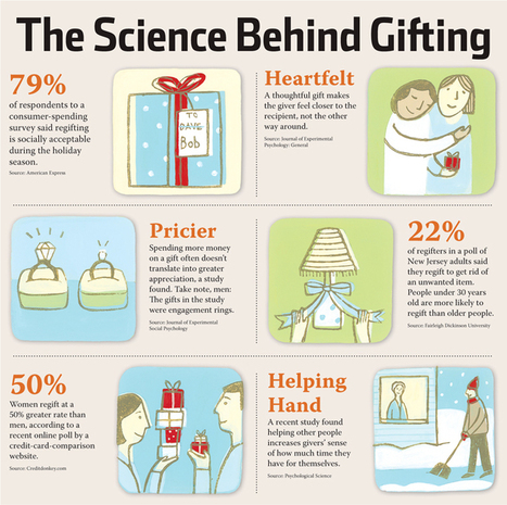 The Science Behind Gifting - Wall Street Journal | A Social, Tech, Market, Geek addicted | Scoop.it