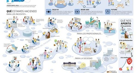 TELEEDUCACIÓN DE NIÑOS HOSPITALIZADOS: HOSPITAL LÍQUIDO: UN NUEVO CONCEPTO DE SALUD | LOGÍSTICA,CALIDAD E INNOVACIÓN SANITARIA | Scoop.it