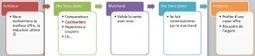 Des économies sur internet, vraiment ? | Wedigup : Les compétences des uns font les affaires des autres | Scoop.it