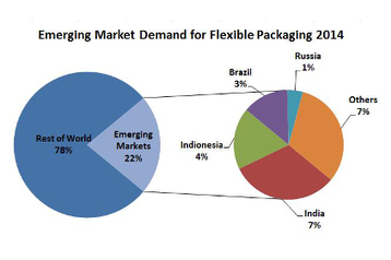 15 emerging markets account for over 20% of global flexible packaging demand | MI's CI | Scoop.it