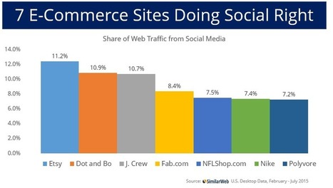 7 E-Commerce Sites Winning on Social Media | Public Relations & Social Media Insight | Scoop.it