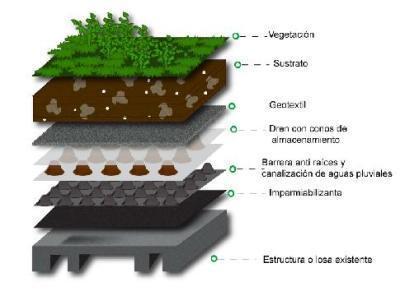 Techos verdes: beneficios sociales, ambientales y económicos ... | Jardines Verticales y azoteas verdes. | Scoop.it