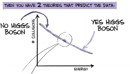 The role of Statistics in the Higgs Boson discovery | Analytics Jobs, Analytics Training, Analytics Contracts | Scoop.it