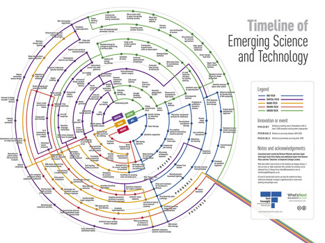 Timeline of emerging science and technology | Futurewaves | Scoop.it