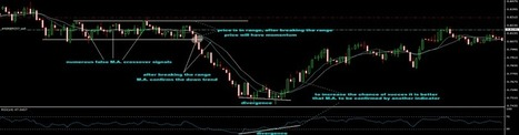 How to read candlestick charts - | Spartantraders | Scoop.it