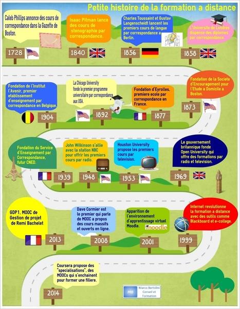 Petite histoire de la formation à distance – infographie « Formation 3.0 | Les MOOC, Cours en ligne ouverts et massifs | Scoop.it