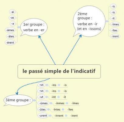 Classe de CM1/CM2 de Mme MENUT - Iconito | Pédagogie inversée | Scoop.it