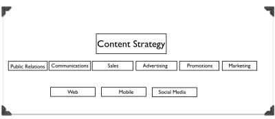 Content Strategy Is A Process Not A Deliverable | MediAlternative | Scoop.it