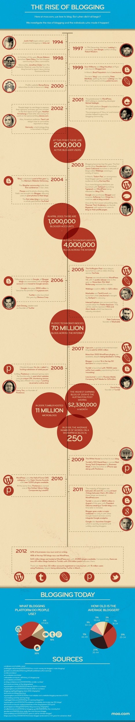 Infographic Thursday: The Rise of Blogging   Infographics   Scoop.it