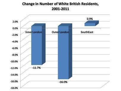 'White Flight' From London? | Geography Bits | Scoop.it