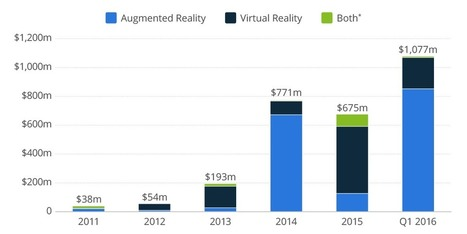 Tech investors are betting big on alternate realities | Entrepreneurship, Innovation | Scoop.it