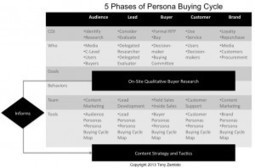 Map Content to the 5 Phases of the B2B Buyer Persona Buying Cycle | marketing tips | Scoop.it