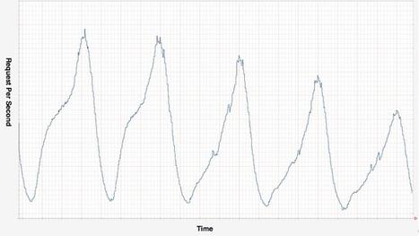 The Netflix Tech Blog: Scryer: Netflix's Predictive Auto Scaling Engine | Cloud Platform & Tools | Scoop.it