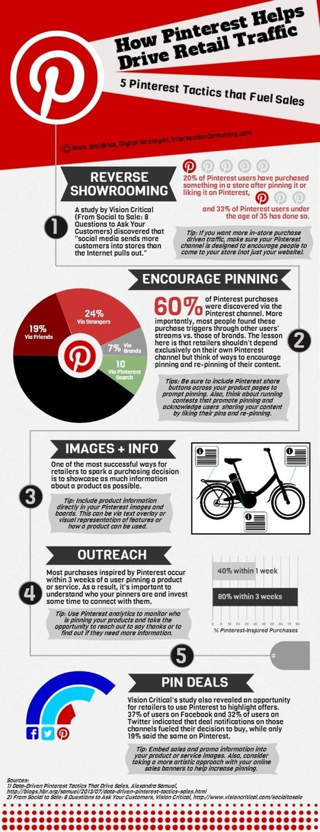 How Pinterest Drives Retail Traffic [Infographic] | e-Commerce & Online Marketing | Scoop.it