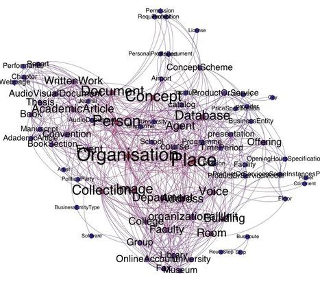 LinkedUp DevTalk « Developing Web Data Applications in Education | Learning is Life | Scoop.it