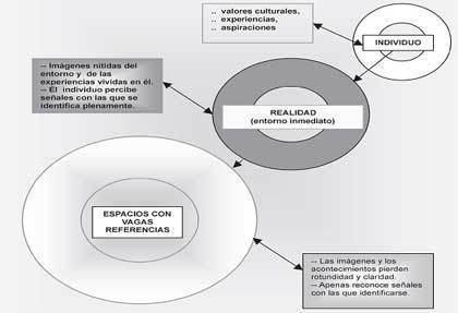 Hablando de Geografía: Geografía de la percepción | Geografía | Scoop.it
